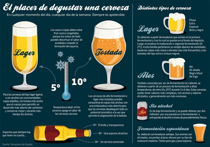 infografía birra